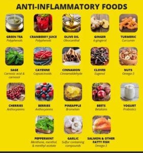 Anti-inflammatory diet how to eliminate inflammation from the body